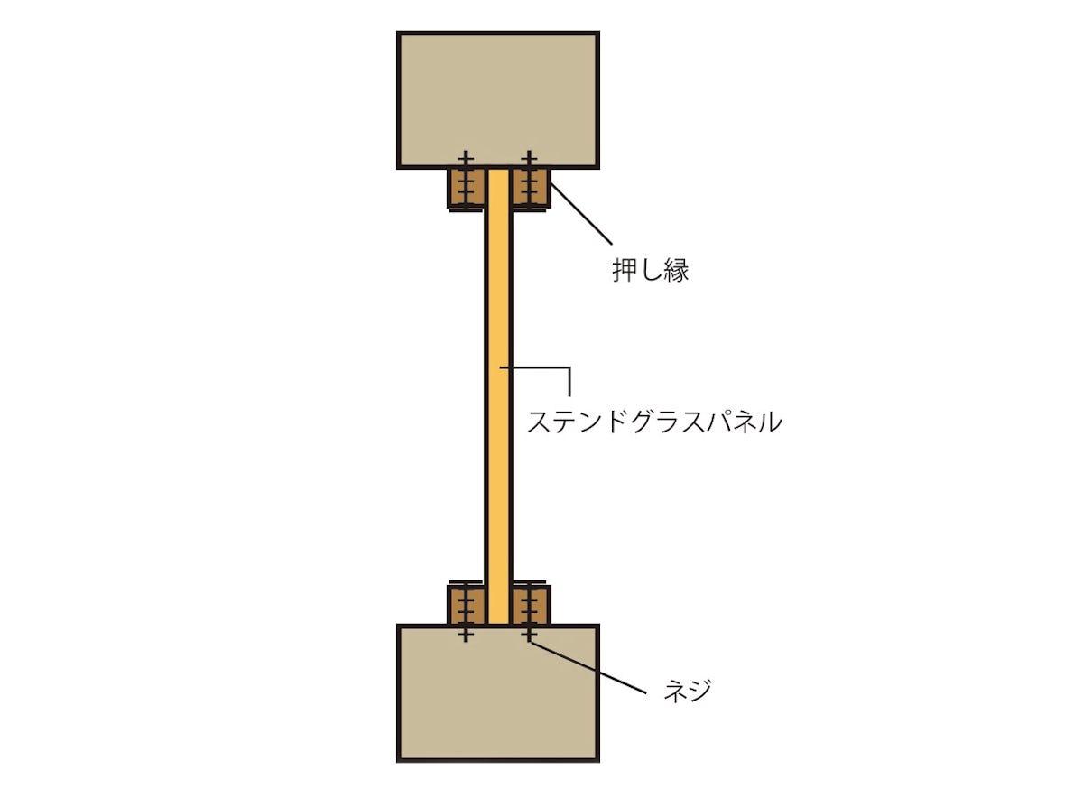 ステンドグラス-施工方法
